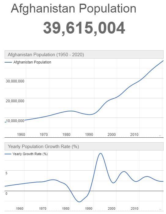 Afghanistan Population Graph