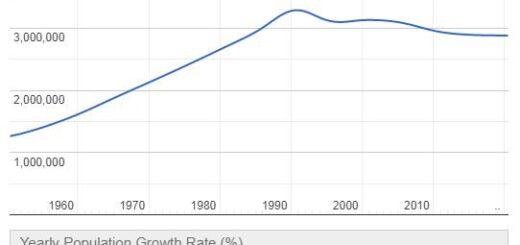 Albania Population Graph