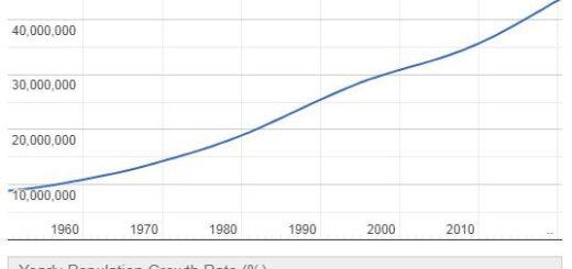Algeria Population Graph