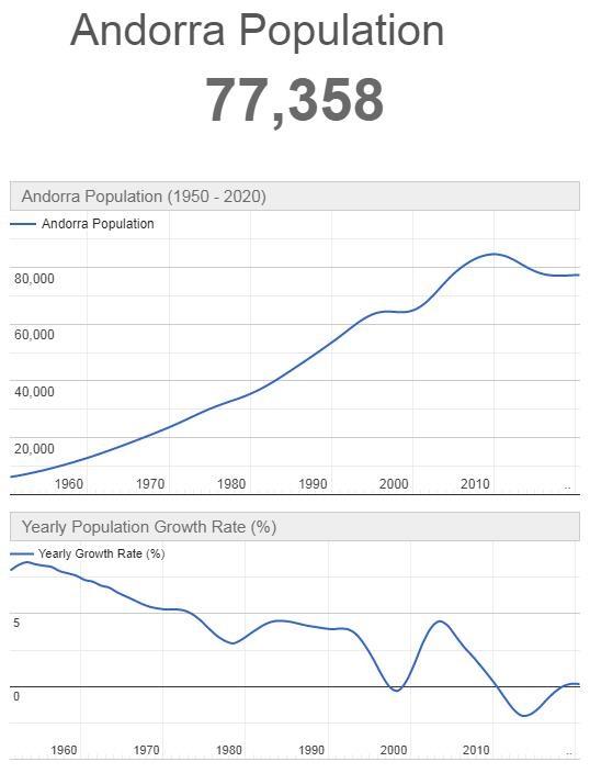 Andorra Population Graph