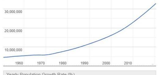 Angola Population Graph