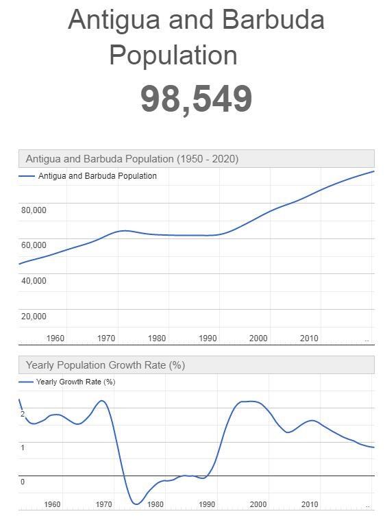 Antigua and Barbuda Population Graph