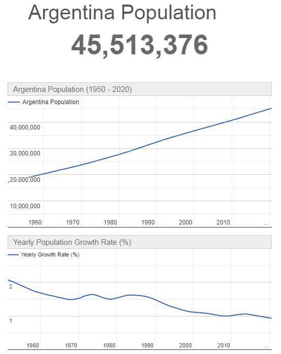 Argentina Population Graph