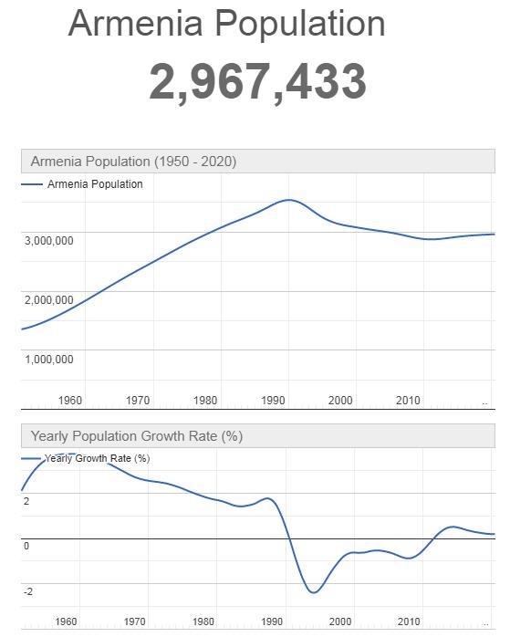 Armenia Population Graph