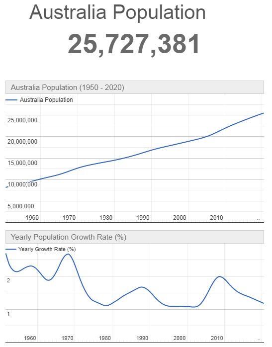 Australia Population Graph
