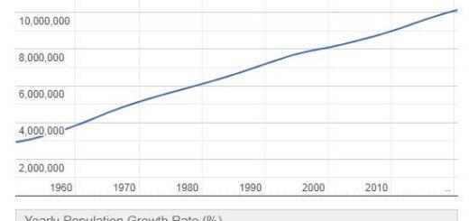 Azerbaijan Population Graph