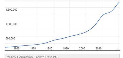 Bahrain Population Graph