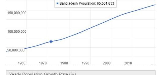 Bangladesh Population Graph