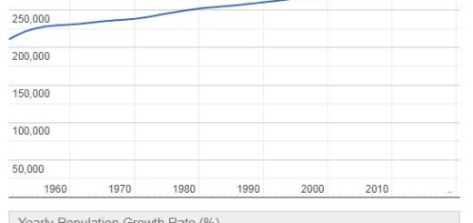 Barbados Population Graph