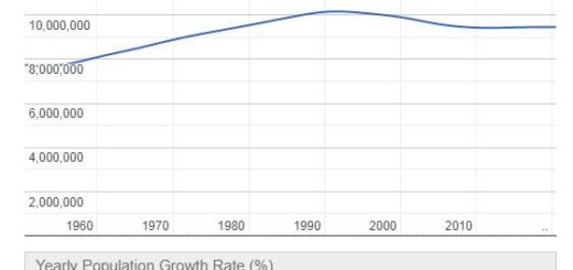 Belarus Population Graph