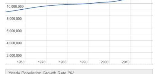 Belgium Population Graph
