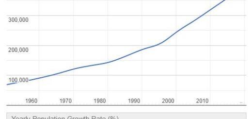 Belize Population Graph