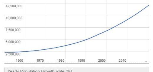 Benin Population Graph