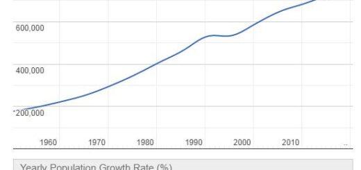 Bhutan Population Graph