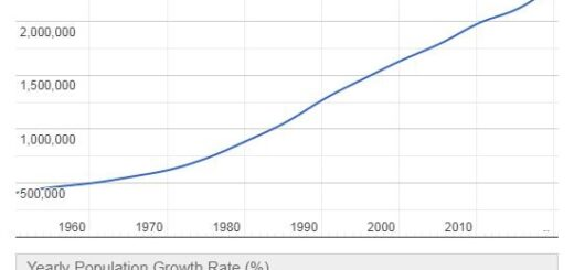 Botswana Population Graph