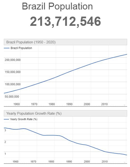 Brazil Population Graph