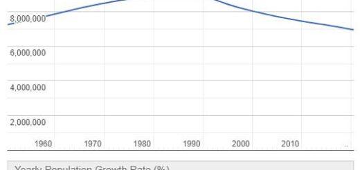 Bulgaria Population Graph