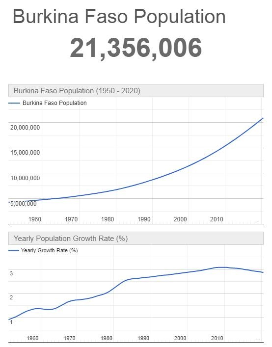 Burkina Faso Population Graph