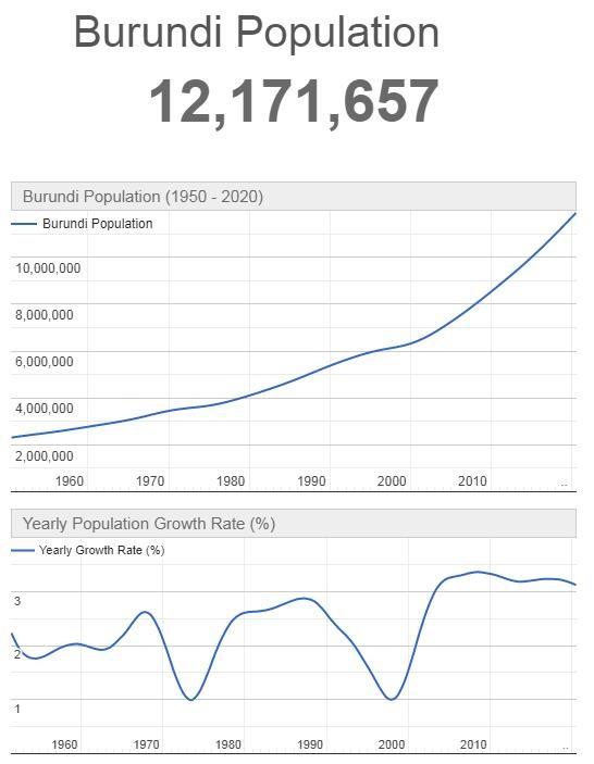 Burundi Population Graph