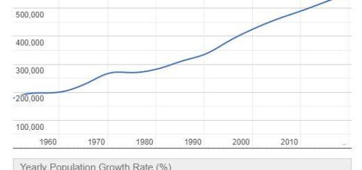 Cabo Verde Population Graph