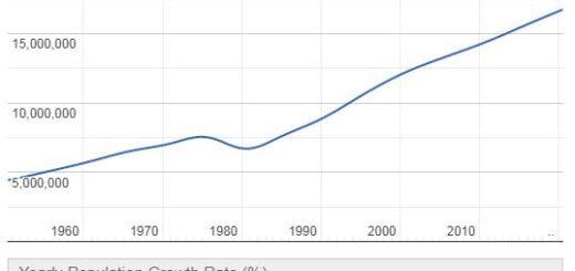 Cambodia Population Graph