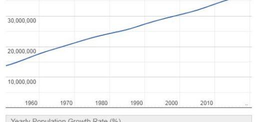 Canada Population Graph