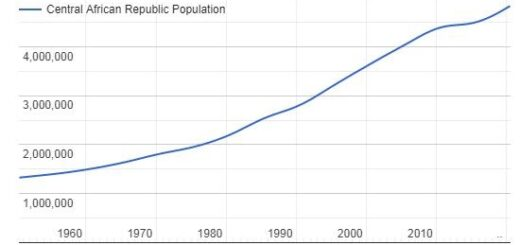 Central African Republic Population Graph