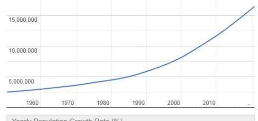 Chad Population Graph