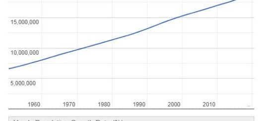 Chile Population Graph