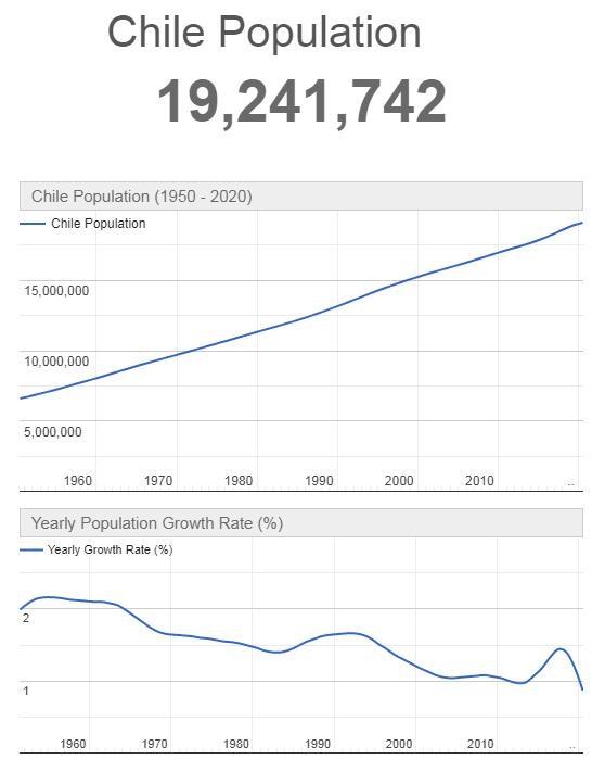 Chile Population Graph