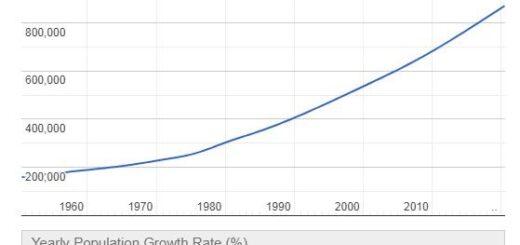 Comoros Population Graph
