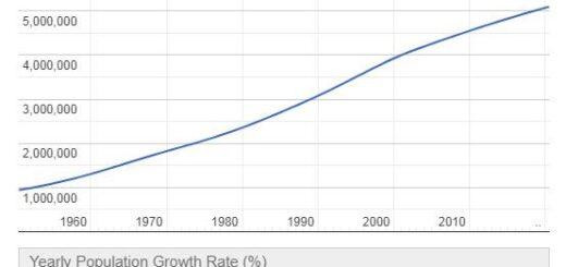Costa Rica Population Graph