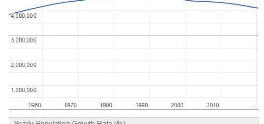 Croatia Population Graph