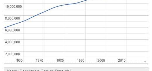 Cuba Population Graph