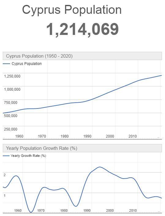 Cyprus Population Graph