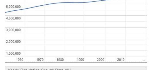 Denmark Population Graph