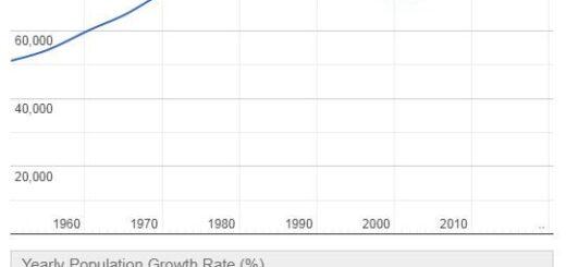 Dominica Population Graph