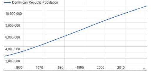 Dominican Republic Population Graph