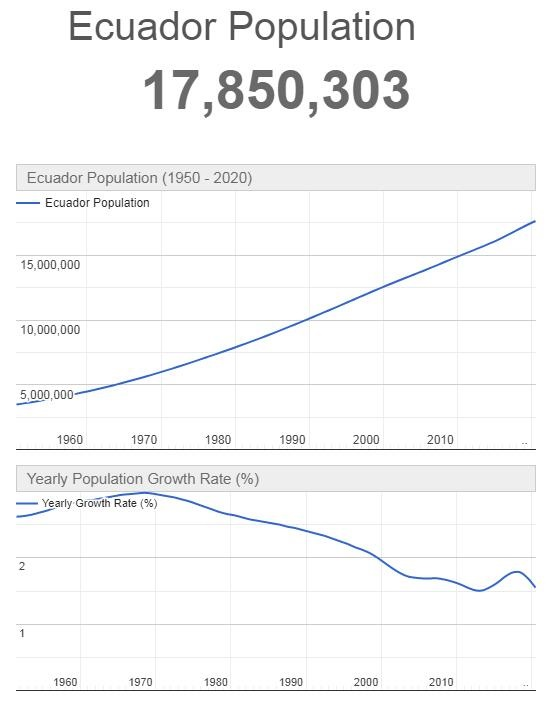 Ecuador Population Graph
