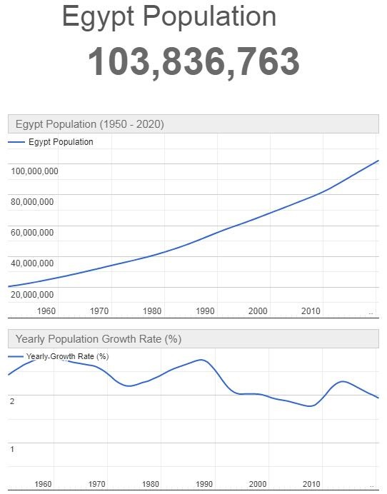 Egypt Population Graph