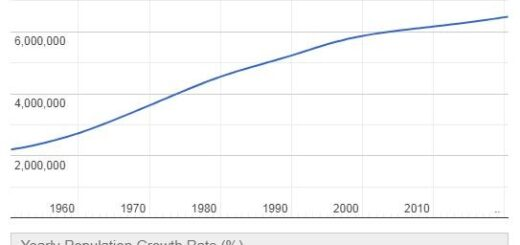 El Salvador Population Graph