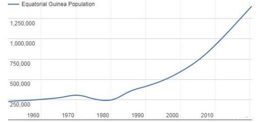 Equatorial Guinea Population Graph