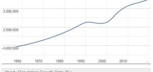 Eritrea Population Graph