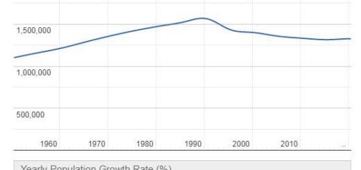 Estonia Population Graph