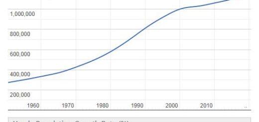 Eswatini Population Graph