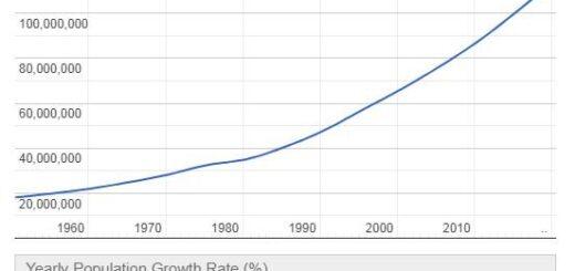 Ethiopia Population Graph