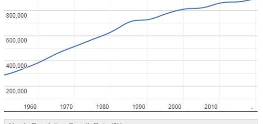 Fiji Population Graph