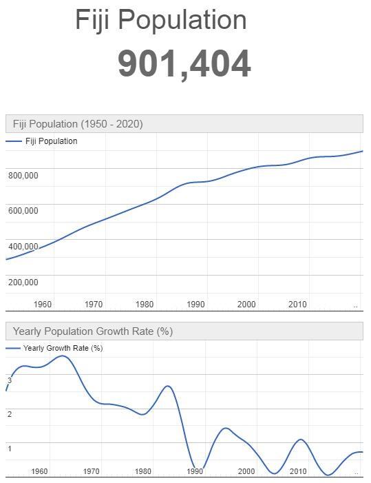 Fiji Population Graph