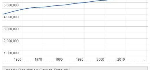 Finland Population Graph