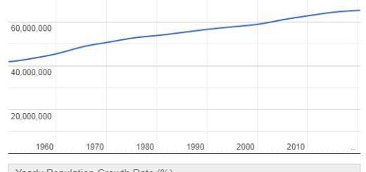 France Population Graph
